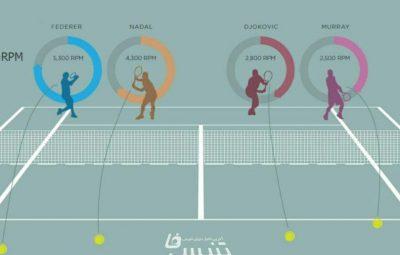 فدرر بیش از هر تنیسباز دیگری به توپ اسپین میدهد